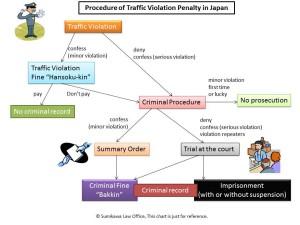 Procedure of Traffic Violation Penalty in Japan